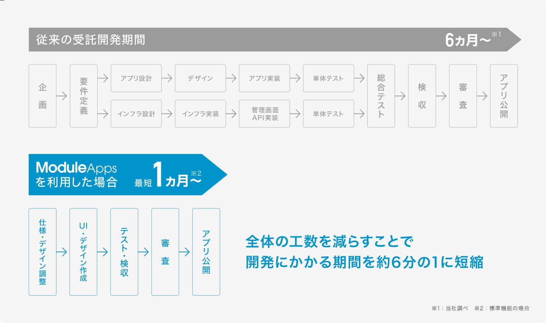 従来のアプリ受託開発期間6か月から。ModuleAppsを利用した場合1か月から