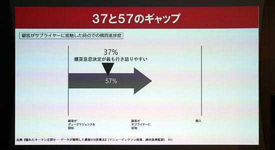 37と57のギャップ - 営業しても価格競争になる。決裁者が多くて成約できない。神田昌典氏が語る、顧客のデジタル変革に踏み込んだ営業戦略