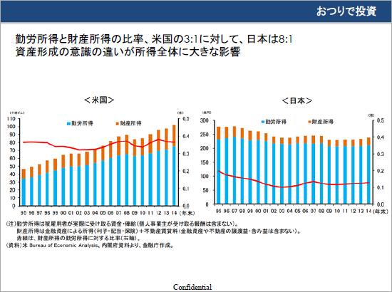 勤労所得と財産所得の比率。米国の3:1に対して、日本は8:1。資産形成の意識の違いが所得全体に大きな影響