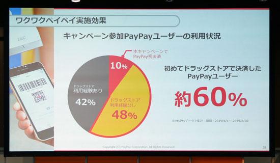 ワクワクペイペイ実施効果。キャンペーン参加PayPayユーザーの利用状況。初めてドラッグストアで決済したPayPayユーザー約60%