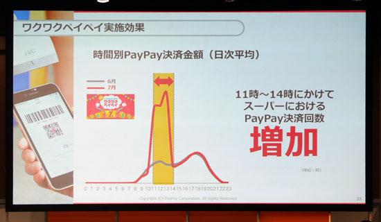ワクワクペイペイ実施効果。時間別PayPay決済金額(日次平均)。11時~14時にかけてスーパーにおけるPayPay決済回数、増加