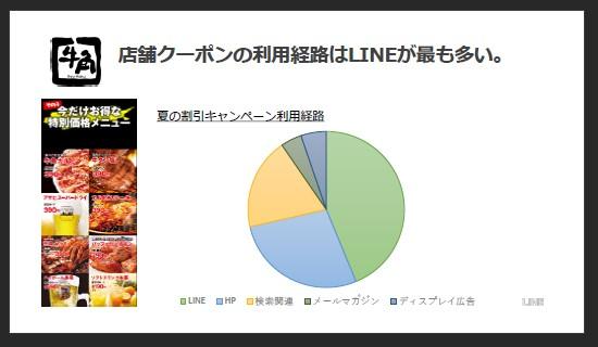 コロワイド。店舗クーポンの利用経路はLINEが最も多い。