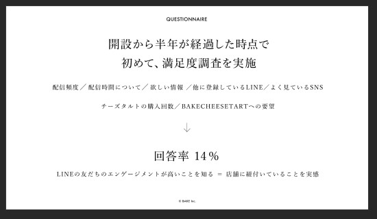 BAKE。開設から半年が経過した時点で初めて、満足度を実施。回答率14%