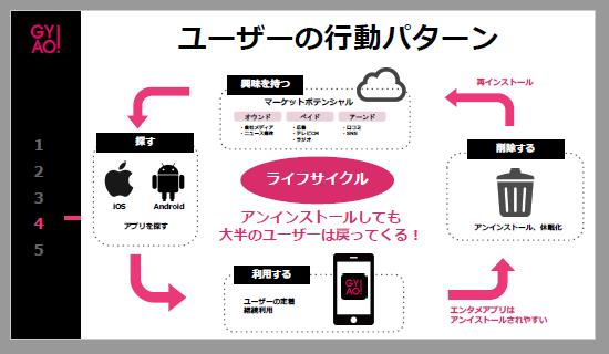GYAO:ユーザーの行動パターン