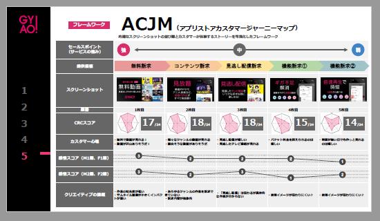 GYAO:ACJM(アプリストアカスタマージャーニーマップ)