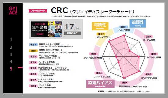 GYAO:CRC(クリエイティブレーダーチャート)