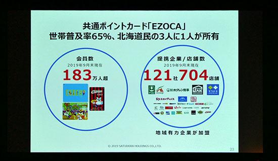 サツドラ:共通ポイントカード「EZOCA」世帯普及率65%、北海道民の3人に1人が所有。会員数183万人超。提携企業/店舗数121社704店舗