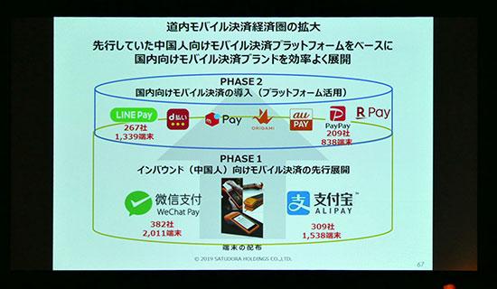 サツドラ:道内モバイル決済経済圏の拡大。先行していた中国人向けモバイル決済プラットフォームをベースに国内向けモバイル決済ブランドを効率よく展開