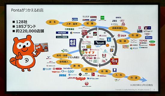 ロイヤリティマーケティング:Pontaが使えるお店。128社、185ブランド、22万店舗
