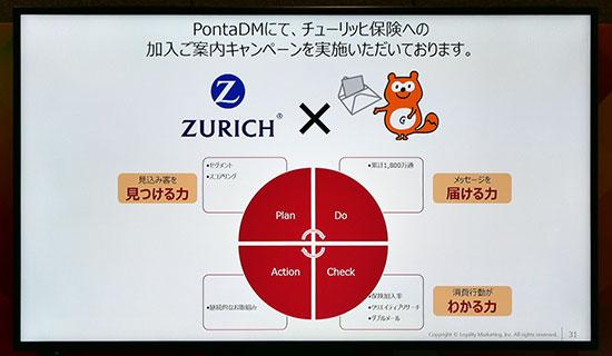 Ponta DM似て、チューリッヒ保険への加入ご案内キャンペーンを実施いただいております。