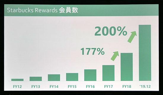 スターバックス:Starbucks Rewards会員数。177% 200%