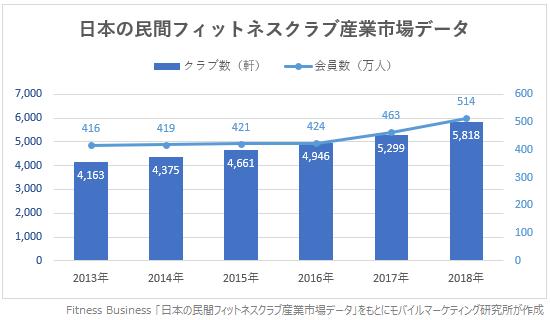 Fitness Business日本の民間フィットネスクラブ産業市場データ