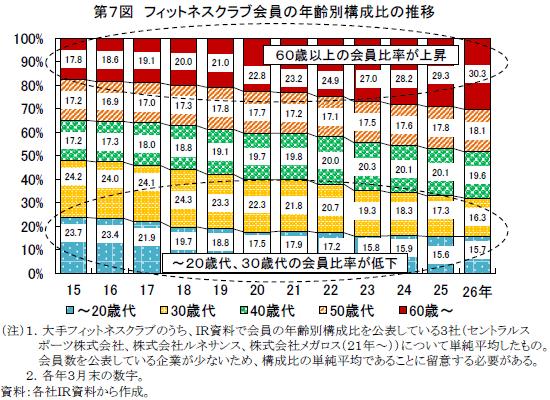 出典)経済産業省:フィットネスクラブ会員の年齢別構成比の推移