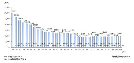 国内宝飾品小売市場規模。矢野経済研究所調べ