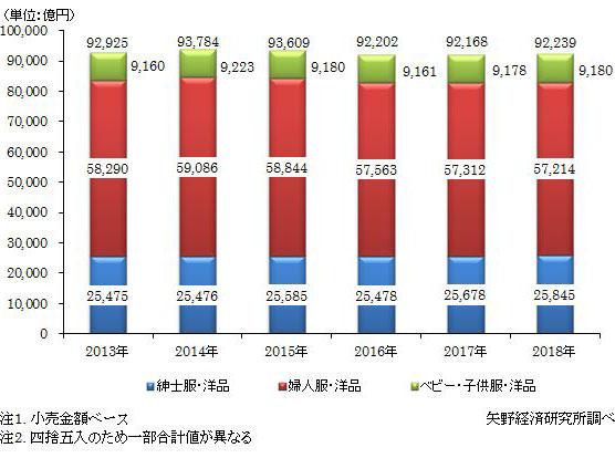 出典:矢野経済研究所。2018年国内アパレル市場規模