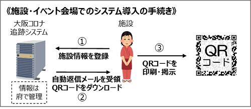 施設イベント会場でのシステム導入の手続き。大阪コロナ追跡システム