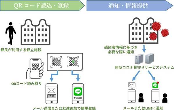東京版新型コロナ見守りサービス 登録の流れ
