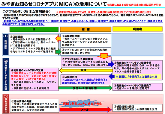 みやぎお知らせコロナアプリ(MICA)登録の流れ