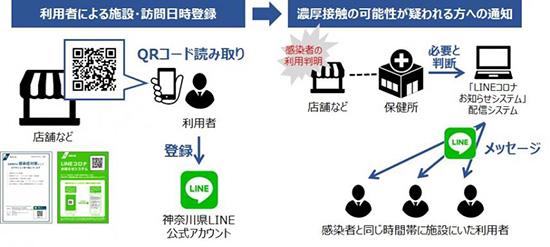 LINEコロナお知らせシステム 登録の流れ