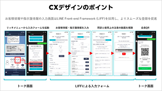 CXデザインのポイント。お客様情報や指示箋呪法の入力画面はLINE Front-end Framework(LIFF)を採用し、よりスムーズな登録を促進