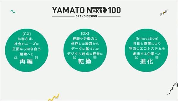 YAMATO NEXT 100