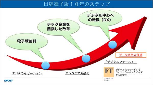 日経電子版10年のステップ