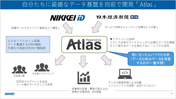 自分たちに最適なデータ基盤を自前で開発「Atlas」