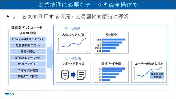 事業推進に必要なデータを簡単操作で