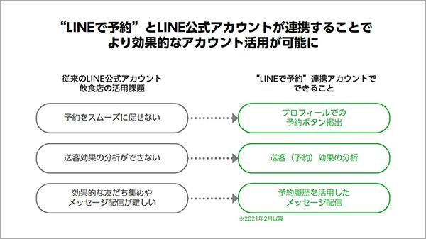 """""""LINEで予約""""とLINE公式アカウントが連携することで、より効果的なアカウント活用が可能に"""