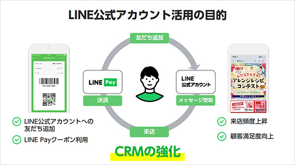 LINE公式アカウント活用の目的