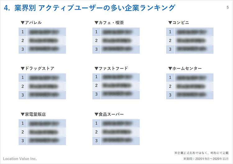 業界別アクティブユーザーの多い企業ランキング