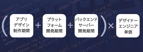 (アプリデザインの製作期間+プラットフォームの開発期間+バックエンドサーバーの開発期間)xデザイナーやエンジニアの単価