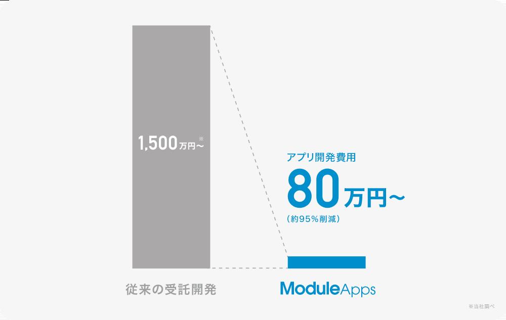 従来のアプリ開発費用1500万円から。ModuleAppsを利用した場合80万円から
