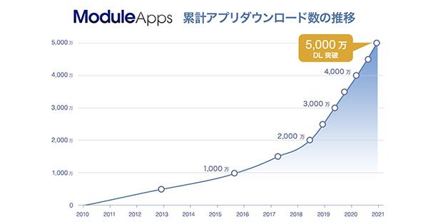 ModuleApps 累計5000万ダウンロード推移