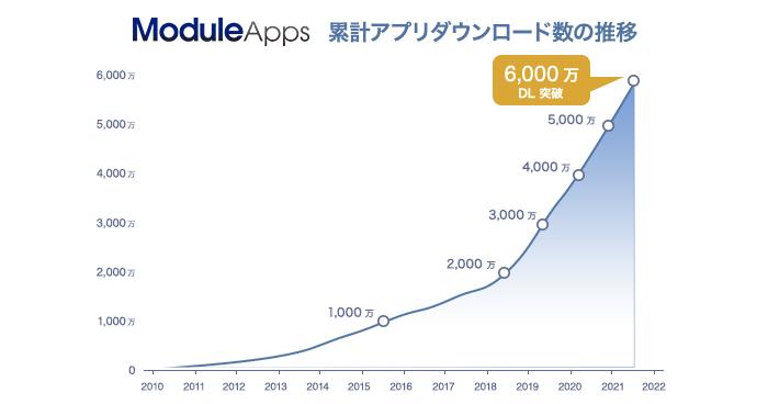 ModuleApps アプリダウンロード数の推移